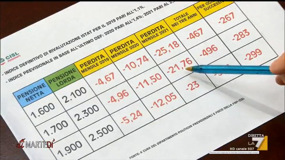 Il taglio della rivalutazione delle pensioni secondo la Fnp nel servizio andato in onda a